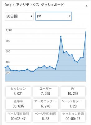 とうとう一カ月に1万PVを達成。記念に現在のページ数と開設期間を記録